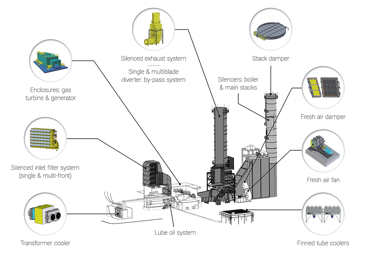 Boldrocchi's integrated approach for gas turbine power plants