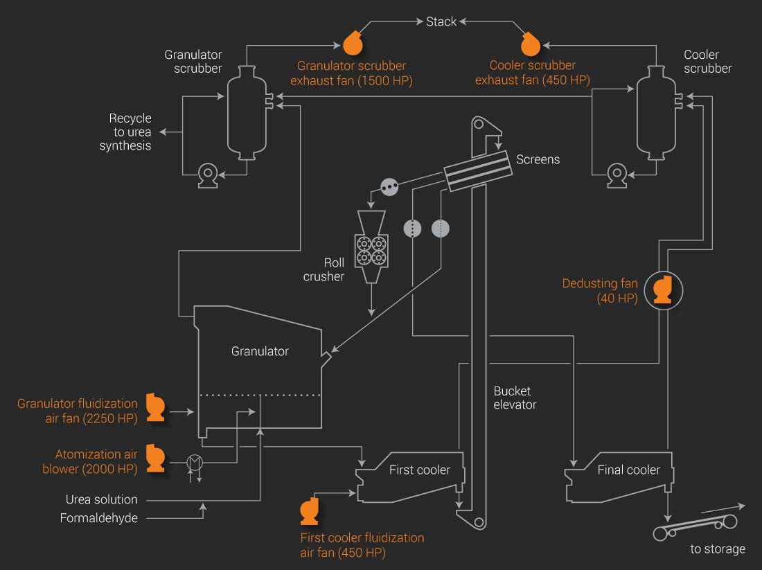 Boldrocchi - granulation fertilizer diagram